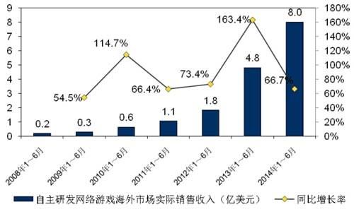 2014年1-6月游戏产业数据报告