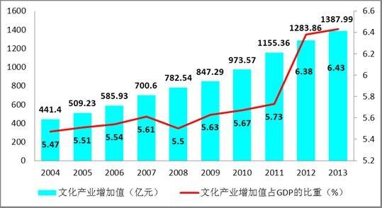 上海文化产业增长情况