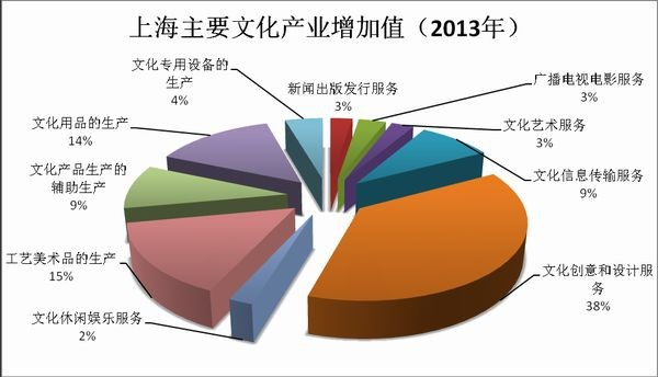 上海文化产业增长百分比