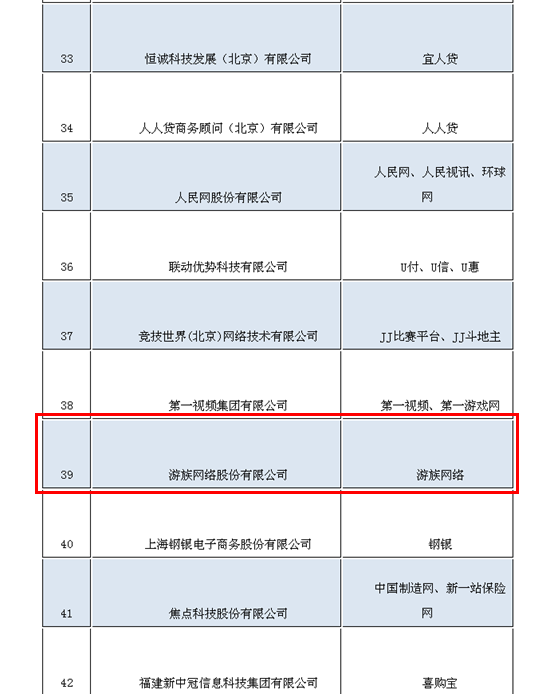 游族网络再次荣登2016互联网百强企业排行榜