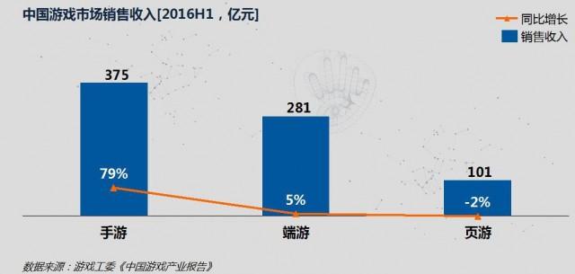 2016年上半年国内游戏市场