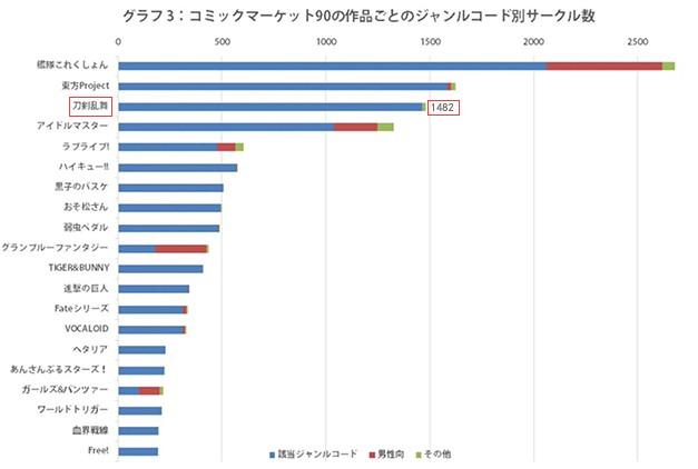 《刀剑乱舞》位列日本CM90同人摊位数排行榜第三位