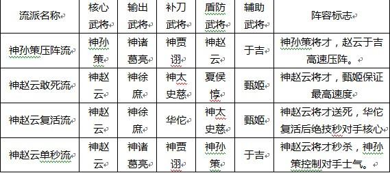 大皇帝神赵云最强阵容