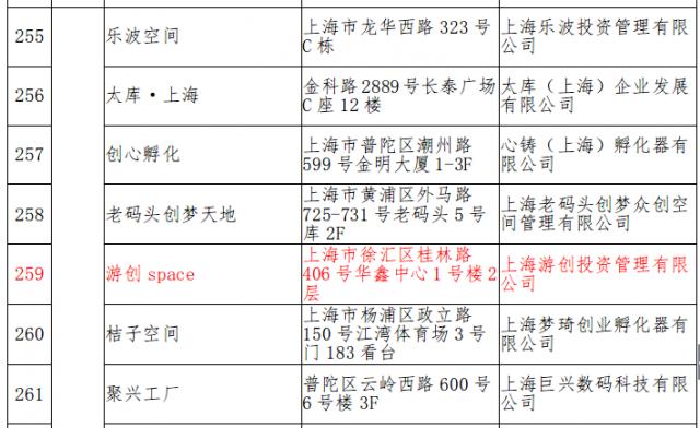 游创中心名列第三批国家级众创空间公示名单