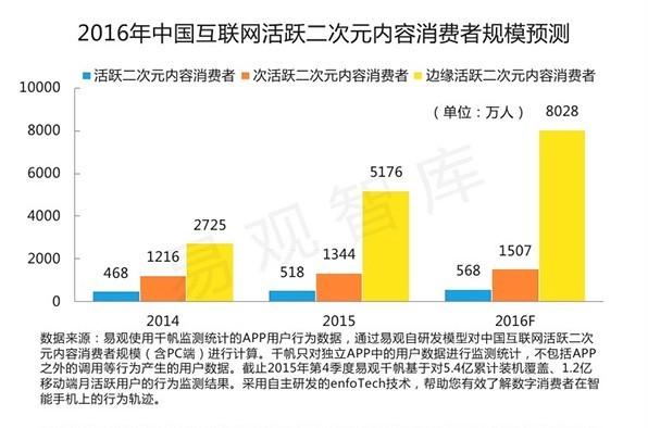2016年中国互联网活跃二次元内容消费者规模预测